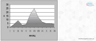 Судебно – медицинский анализ случаев смерти от электрического тока высокого напряжения